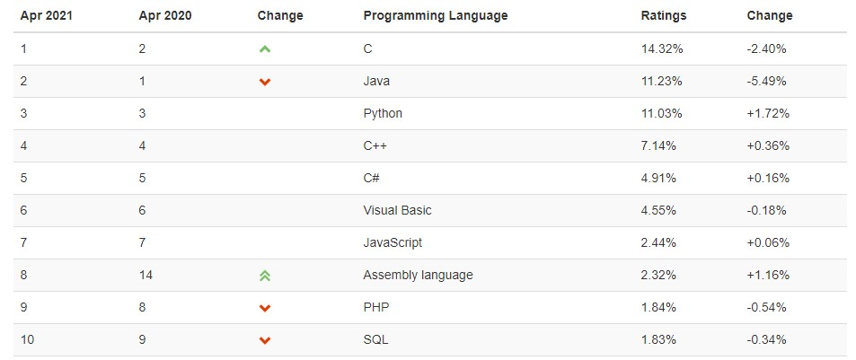 Книги для изучения Python: рейтинг языков программирования TIOBE